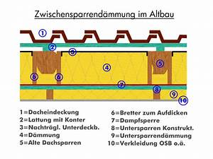 Zwischensparrendämmung Ohne Unterspannbahn : dachboden d mmung mit oder ohne abstand ~ Lizthompson.info Haus und Dekorationen