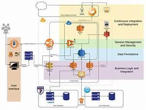 Cloud Development Architecture Roadmap