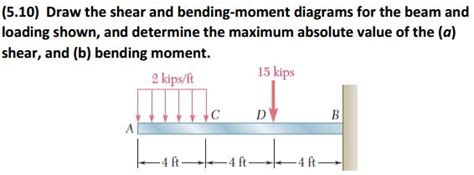 Draw The Shear Bending Moment Diagrams