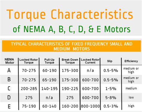 Electric Motor Ratings by Nema Motor Ratings Impremedia Net