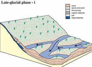 Tectonics Or Climate  Which Controls Sedimentation