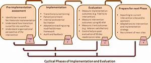 Implementation And Dissemination Of A Transition Of Care
