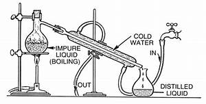 Methods For Separating Mixtures