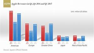Apple sees revenue slump in Greater China in Q1 2017