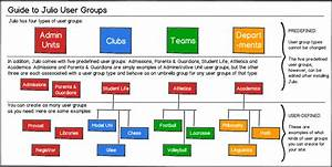 Creating And Managing User Groups In Julio