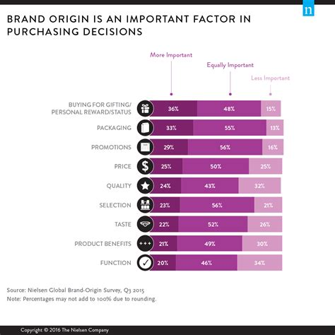 How Much Do You Care About Brand Origin?