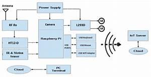 Iot Projects  Wireless Video Surveillance Robot Using