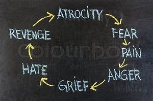 Cycle Of Violence Atrocity  Fears