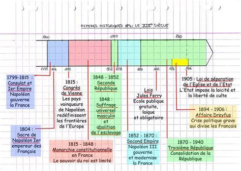 reperes historiques  le xieme siecle chronologie