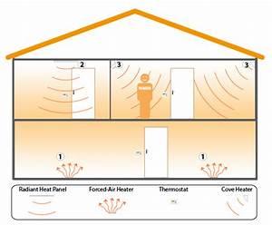 Supplemental Heating