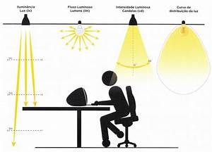Das Lumen De : conceitos luminot cnicos entenda o que lux l men e candela ~ Orissabook.com Haus und Dekorationen