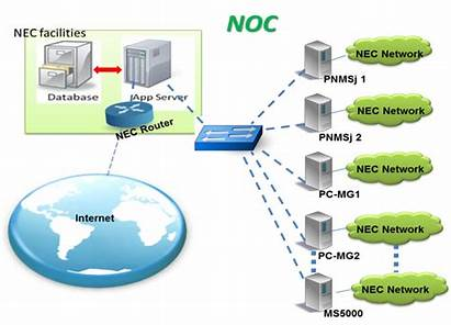Operation Network Center Noc Customer Services Components
