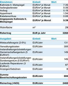 Betriebskosten Berechnen Formel : das ertragswertverfahren so bewertete ich meine erste immobilie diy investor ~ Eleganceandgraceweddings.com Haus und Dekorationen