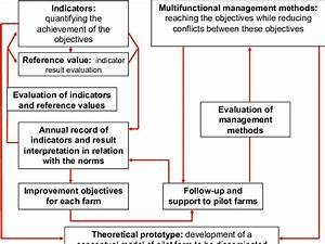 Flow Chart Of The Holistic And Participatory Research Method After The