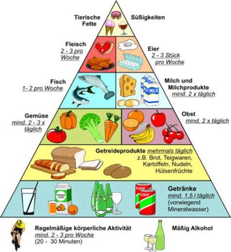 gesund abnehmen ohne diät my way ern 228 hrungspyramide
