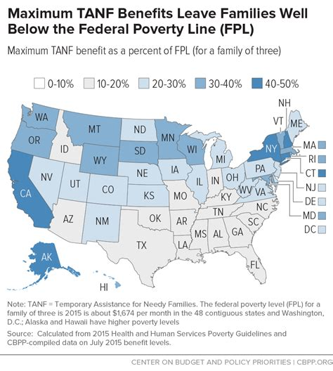 what is tanf maximum tanf benefits leave families well below the federal poverty line fpl center on