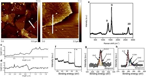 high yield scalable graphene nanosheet production  compressed graphite  electrochemical