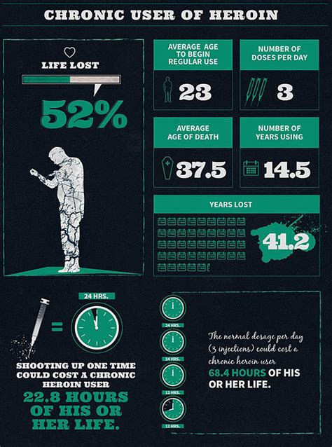 infographics show   addictions  eventually