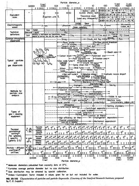 data  miscellaneous substances measured  density
