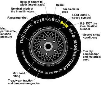 tire sizing  type    letters  numbers