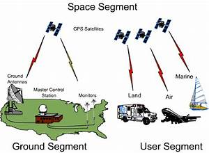Fundamentals Of Gps Signal And Data