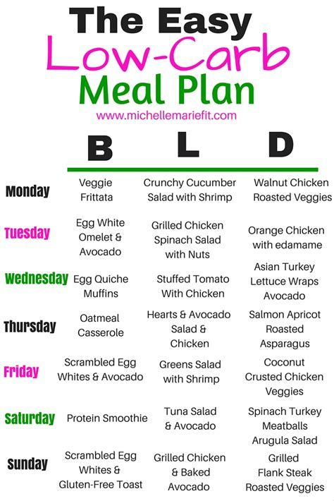 carb meal plan michelle marie fit