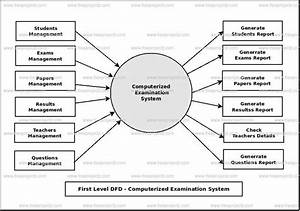Computerized Examination System Dataflow Diagram  Dfd