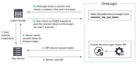 logging  user   api onelogin developers