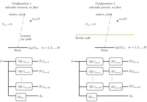 Two Test Section Configurations With Block Diagram