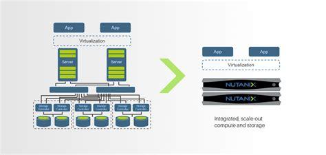 Nutanix   Hyperconverged Infrastructure   Scope Systems