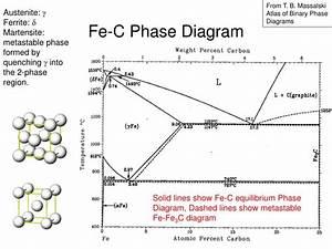 Ppt - Eutectic Phase Diagram Powerpoint Presentation