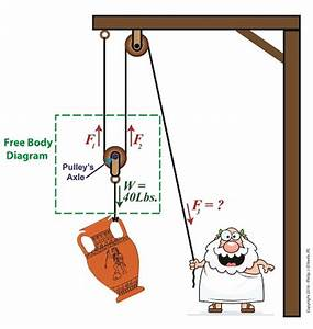 The Math Behind a Static Compound Pulley | Engineering ...