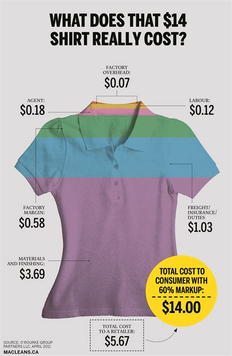 What Does That $14 Shirt Really Cost? Macleansca