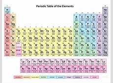 Periodic Table pdf Free HD Images