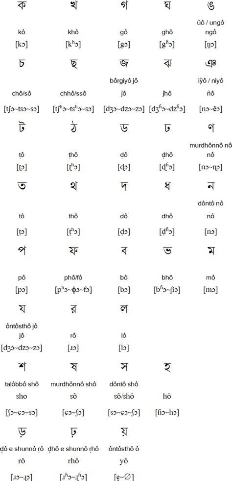 bengali alphabet pronunciation  language