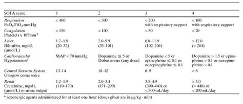 sofa score mortality pdf hereo sofa