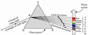 Cbse 10th Science Exam 2020  Important Physics Diagrams