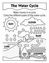 Cycle Water Coloring Pages Timeless Miracle sketch template