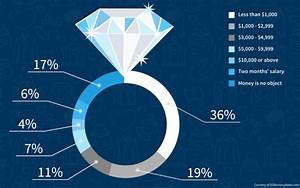 How much should you really spend on an engagement ring for How much should you spend on a wedding ring