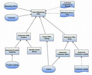 Decision Modeling with DMN - Decision Management Solutions