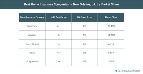 Many companies provide laptops, cell phones, and internet. The Best New Orleans, LA, Home Insurance Companies