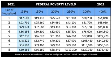 Use the clinic locator at the federal health resources and services. 2021 Health Insurance Federal Poverty Level - chart