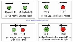 Electric Charge Behavior And Interactions Model Worksheet