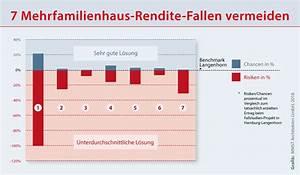 Rendite Wohnung Berechnen : 7 mehrfamilienhaus rendite fallen beim neubau vermeiden mmst architekten hamburg berlin ~ Themetempest.com Abrechnung
