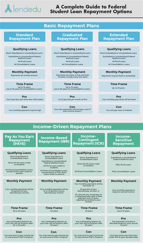 complete guide  federal student loan repayment options