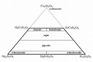 Classification Of Silicate Minerals
