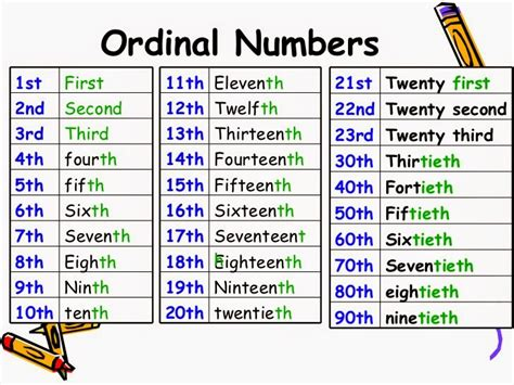 Ordinal Numbers (2)