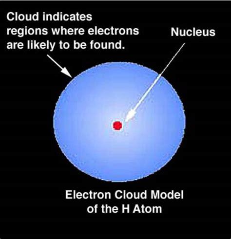 The Cloud Model   Erwin Rudolph Josef Alexander Schrodinger