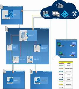 Sccm Architecture Visio Template Download From Github 1