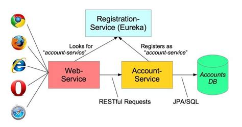 web design bootc microservices with